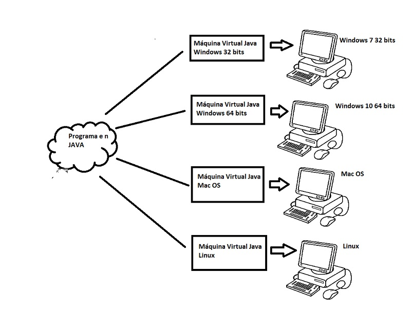 java maquina virtual
